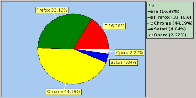 tachart browser statistics