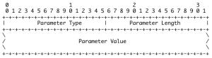 sctp chunk value
