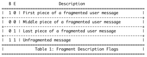 sctp payload fragments